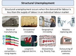 unemployment main causes of unemployment economics an error occurred