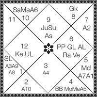 Analysing A Horoscope Through Shashtimsha Chart Panchanga
