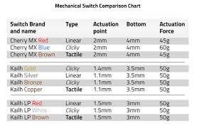 Mx Switches Chart