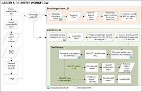 Labor And Delivery Charting The Impact Of Electronic Health Records On Collaborative