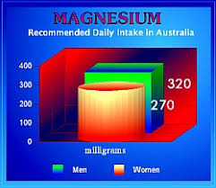 Food Data Chart Magnesium