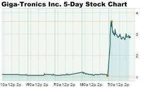 Hot Penny Stocks Today Include This Electronics Firm Soaring