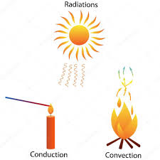 Stock Heat Transfer Designs Three Modes Of Heat Transfer Stock Vector Mrhighsky