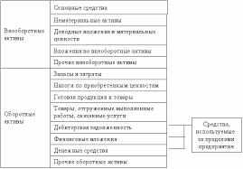 Курсовая работа Анализ и оценка финансовой устойчивости  стойчивость финансового состояния предприятия в значительной