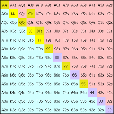 Printable Poker Hands Chart 39 Cogent Poker Hands Probability Chart