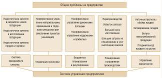 Система управления организацией курсовая по менеджменту найден Описание система управления организацией курсовая по менеджменту