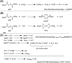Disulfiram Reaction On The Interaction Of Copper Ii With Disulfiram Chemical
