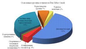 Отчет об итогах преддипломной практики в Сибирь стр  Группы клиентов ibis sibir omsk представлены на рис 2 3 Исходя из информации представленной на рис 2 основными гостями отеля ibis являются люди