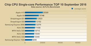 Top 10 Performance Smartphone Chips September 2016