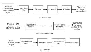block diagram of pulse amplitude modulation ireleast info block diagram of pulse amplitude modulation the wiring diagram wiring block