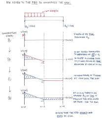 shear force diagram. shear force and bending moment diagrams solution step - direct method 1 diagram
