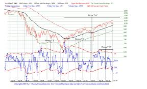 October 2009 T Theory Update Stock Market Observations