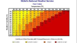 Heat Index Chart Sports What Is The Heat Index And Why Is It Used The Weather Channel