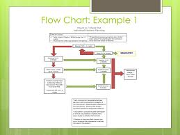Education Flow Chart Example Brief Fba A School Perspective Eau Claire Area School