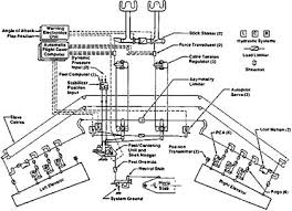 fly by wire helicopters aircrafts fly by wire figure 5 17 schematic of the boeing
