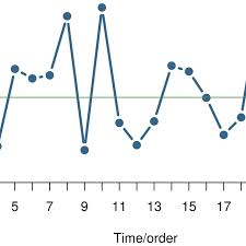 Measurement Of Time Chart Run Chart The Run Chart Is A Plot Of A Measurement Over