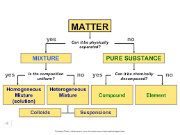 States And Classification Of Matter Lessons Tes Teach