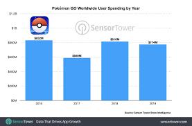 Pokemon Go Popularity Chart 2017