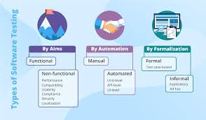 Types Of Software Testing Types Of Testing Logically Grouped Explained And