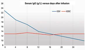 Octagam Infusion Rate Chart Ii Brazilian Consensus On The Use Of Human Immunoglobulin In