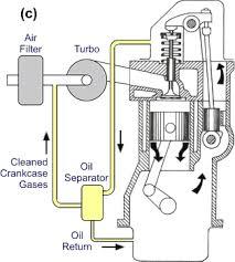 crankcase ventilation schematic schematic schematic