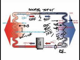 Air Conditioner Charging Using Target Superheat