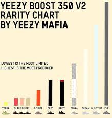 How Rare Are Yeezys The Kingsfare