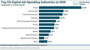 Which Industries Spend The Most On Us Digital Advertising