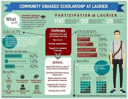 best scientific poster design ideas academic  service learning infographic google search