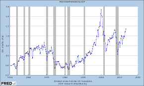 Buffetts Market Valuation Indicator Market Cap To Gdp