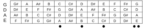 Bass Tuning Chart Bass Guitar Tuning Wikiwand
