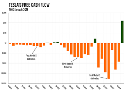 Why Almost Everyone Was Wrong About Teslas Cash Flow