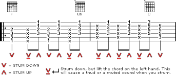 Hotel California Strumming Pattern Inspiration Follow Me Guitar Tutor Online