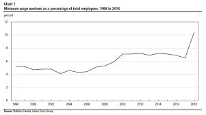 Minimum Wage Chart Ontario Nova Scotia Department Of Finance Statistics