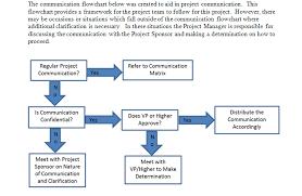 Download Communication Flowchart For Project Management