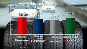 Tire Rack Review Chart Download Tire Rack Tire Comparison Paroquiasces Com