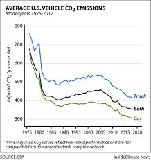 Chart How Average U S Vehicle Co2 Emissions Have Changed