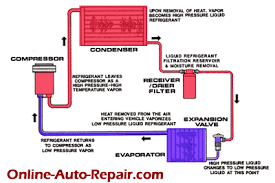 how car air conditioner works. continue how car air conditioner works