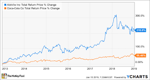 3 Dividend Stocks That Pay You Better Than Coca Cola Does