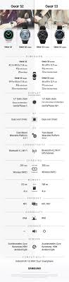 Gear S2 Band Size Chart Gear S2 Vs Gear S3 Specs Comparison Sammobile Sammobile