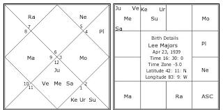 Lee Majors Birth Chart Lee Majors Kundli Horoscope By