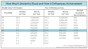 Reading And Student Achievement The Brown Bag Teacher