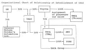 Toyota And General Motors Announce Establishment Of