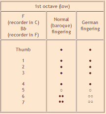 47 Accurate Garklein Recorder Finger Chart