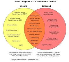 Americas Anti Competitive And Anti Comity International Tax