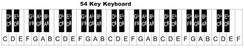 61 Key Keyboard Note Chart Piano Keyboard Diagram Keys With Notes