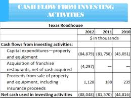 format of cash flow statements cash flow statement with examples