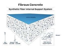 fiber mesh concrete. Throughout The Concrete And ONLY When There Is A Fire, Do They Create Correct Form Of Permeability That Required To Relieve Steam Pressure Fiber Mesh