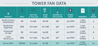 Dyson Fan Comparison Chart Dyson Am07 Tower Fan Review 50 Hour Product Test Comparison