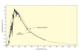 Introduction To Solar Radiation